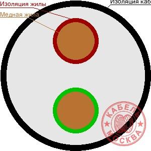 ВББШВ 2х185+1х50