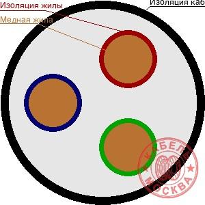 ВББШВ 3х240