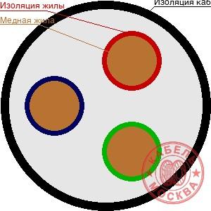 ВББШВ 3х95+1х50