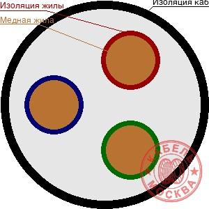 ВББШВ 3х95
