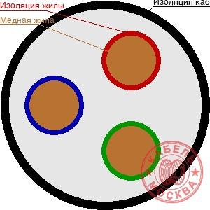 ВББШВ 3х35+0