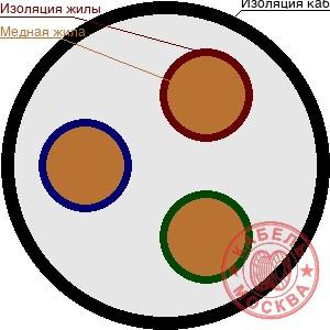 ВББШВ 3х95+0