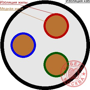 ВББШВ 3х95+1